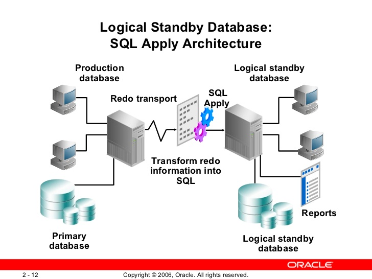 CREATING LOGICAL STANDBY DATABASE – ORACLE 10GR2